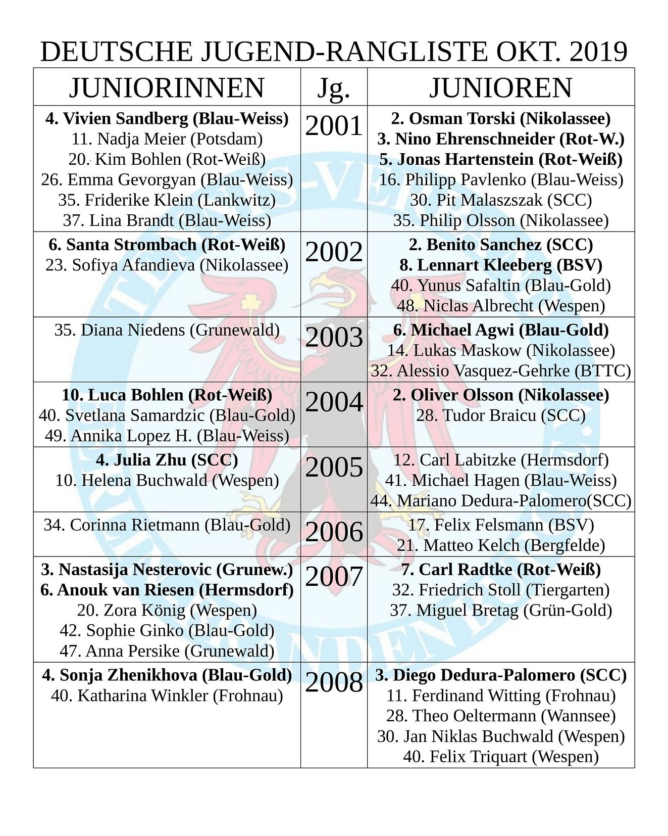 Tennis Rangliste Deutschland